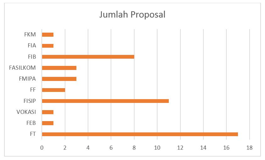 chart jumlah proposal