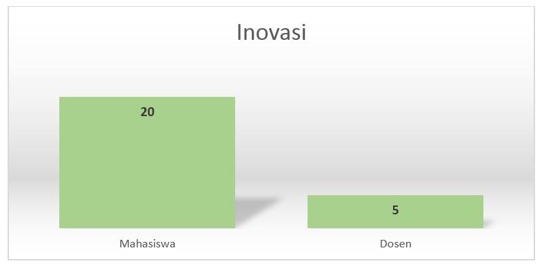 chart_inovasi