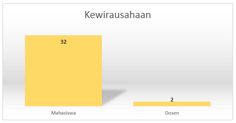 chart_kewirausahaan